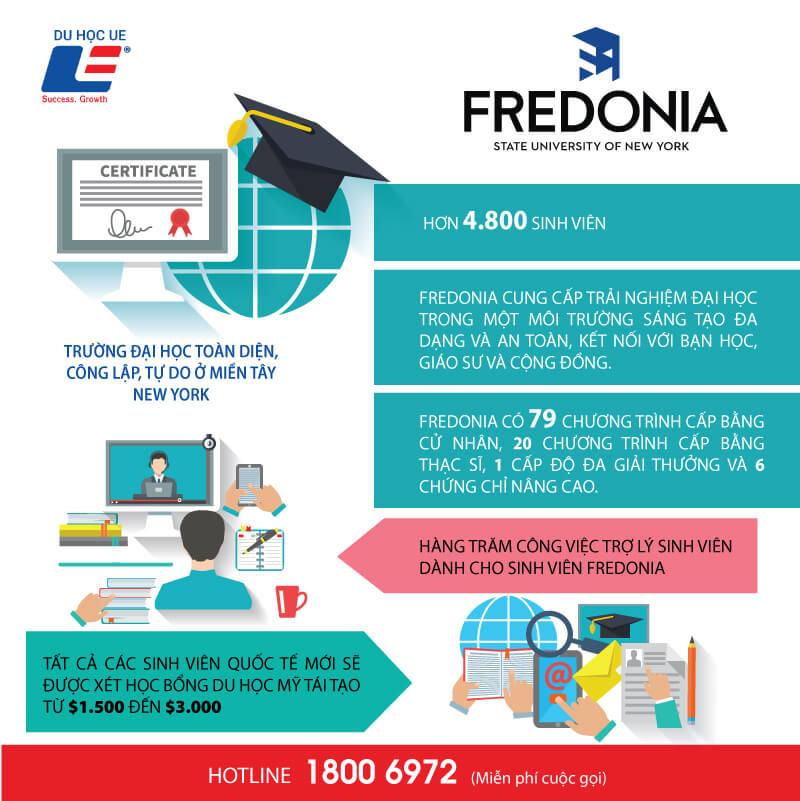 cung tim hieu ve dai hoc fredonia 1 - Cùng tìm hiểu về Đại học Fredonia