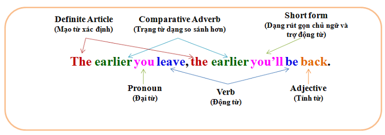 cau-so-sanh-comparison-sentences-4