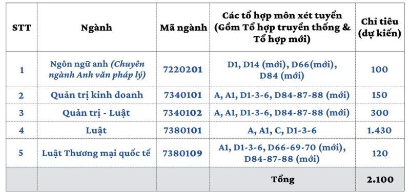 dai-hoc-luat-tphcm-tuyen-thang-1