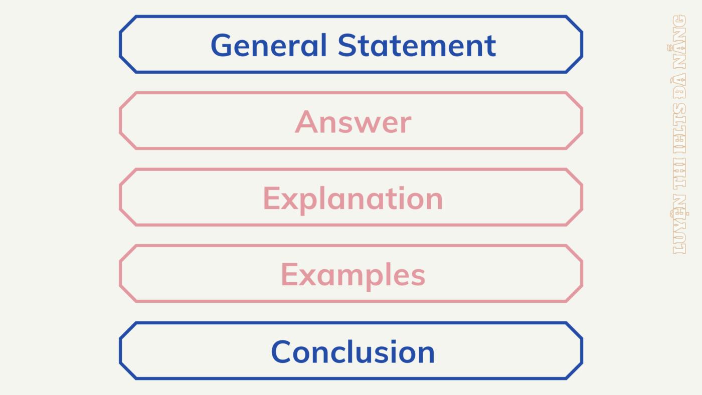 ielts-speaking-part-3-question-2021-2